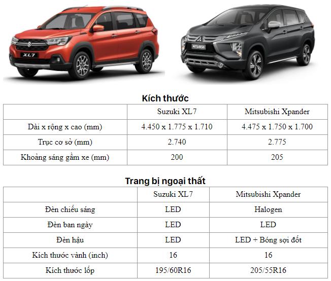 So sánh nhanh Suzuki XL7 và Mitsubishi Xpander