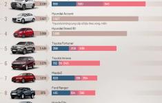 Top 10 xe bán chạy nhất tháng 9/2019: Vios tiếp tục dẫn đầu, Xpander được ghi danh