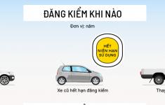Đăng kiểm ô tô và những điều cần biết