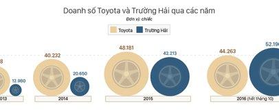 Cuộc chiến giảm giá tại thị trường ô tô Việt Nam